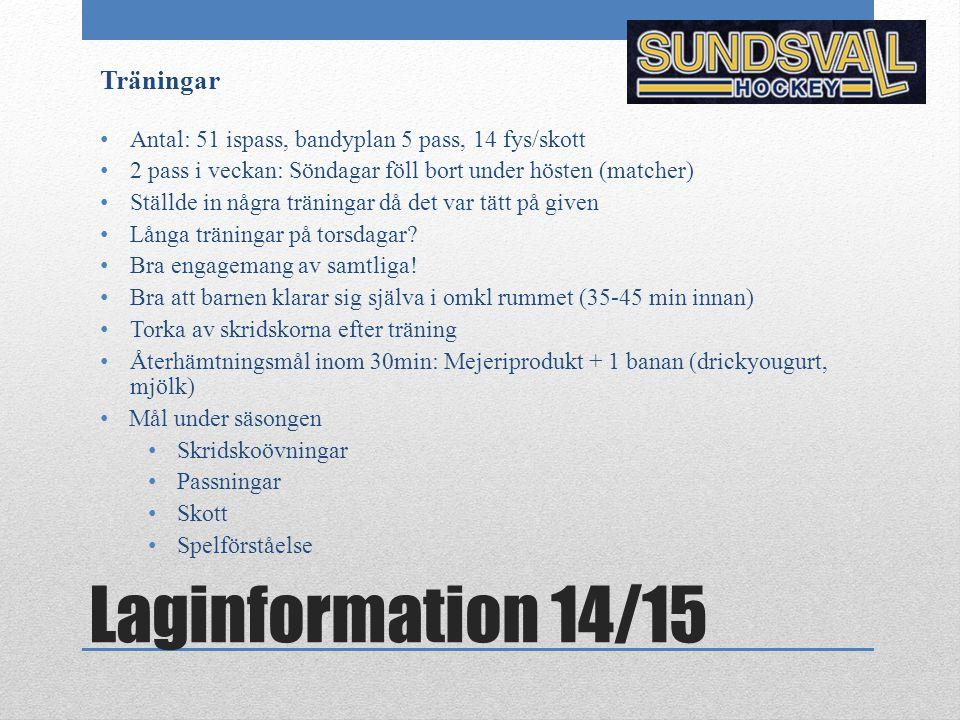 Laginformation 14/15 Träningar Antal: 51 ispass, bandyplan 5 pass, 14 fys/skott 2 pass i veckan: Söndagar föll bort under hösten (matcher) Ställde in