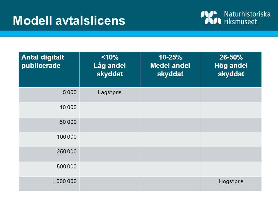 Modell avtalslicens Antal digitalt publicerade <10% Låg andel skyddat 10-25% Medel andel skyddat 26-50% Hög andel skyddat 5 000Lägst pris 10 000 50 000 100 000 250 000 500 000 1 000 000Högst pris