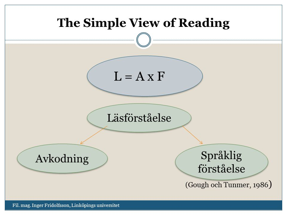 The Simple View of Reading Fil.mag.