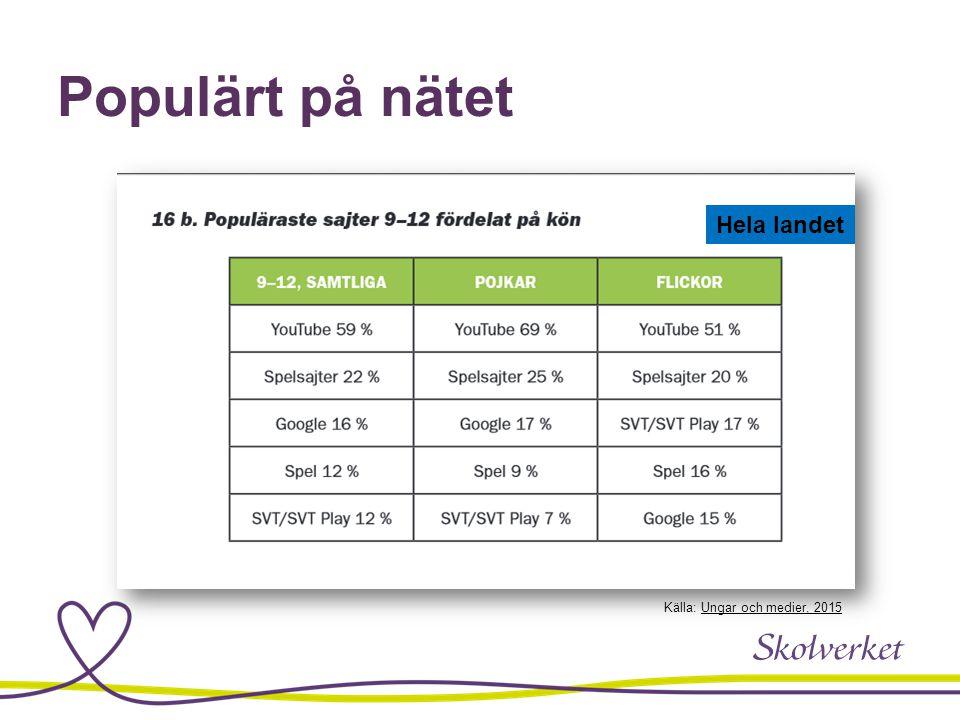 Populärt på nätet Hela landet Källa: Ungar och medier, 2015Ungar och medier, 2015
