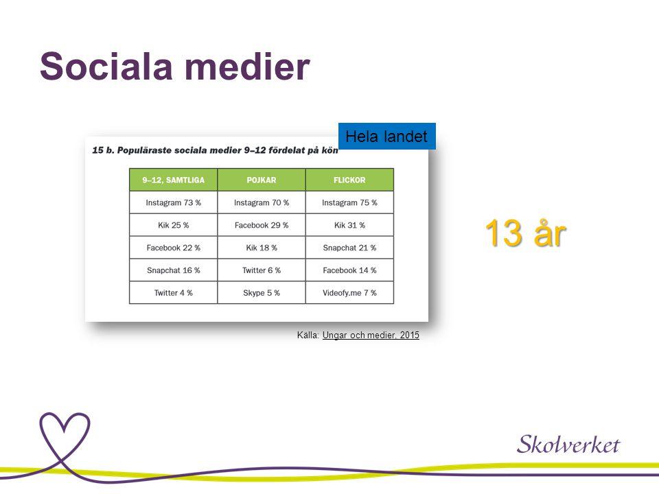 Sociala medier 13 år Källa: Ungar och medier, 2015Ungar och medier, 2015 Hela landet