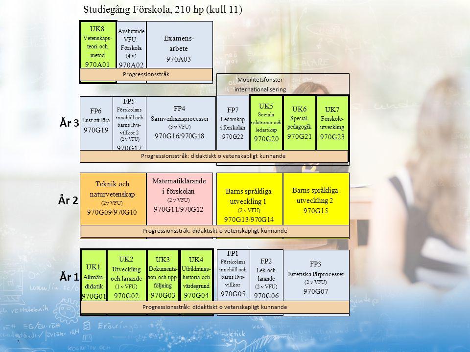 1 Barns språkliga utveckling 2 970G15 Studiegång Förskola, 210 hp (kull 11) UK4 Utbildnings- historia och värdegrund 970G04 Matematiklärande i förskolan (2 v VFU) 970G11/970G12 Barns språkliga utveckling 1 (2 v VFU) 970G13/970G14 FP2 Lek och lärande (2 v VFU) 970G06 FP1 Förskolans innehåll och barns livs- villkor 970G05 UK3 Dokumenta- tion och upp- följning 970G03 UK2 Utveckling och lärande (1 v VFU) 970G02 FP7 Ledarskap i förskolan 970G22 Teknik och naturvetenskap (2v VFU) 970G09/970G10 FP4 Samverkansprocesser (3 v VFU) 970G16/970G18 År 1 År 2 År 3 FP3 Estetiska lärprocesser (2 v VFU) 970G07 Mobilitetsfönster internationalisering UK5 Sociala relationer och ledarskap 970G20 UK7 Förskole- utveckling 970G23 UK8 Vetenskaps- teori och metod 970A01 Examens- arbete 970A03 Avslutande VFU: Förskola (4 v) 970A02 UK1 Allmän- didatik 970G01 UK6 Special- pedagogik 970G21 FP6 Lust att lära 970G19 FP5 Förskolans innehåll och barns livs- villkor 2 (2 v VFU) 970G17 Progressionsstråk: didaktiskt o vetenskapligt kunnande Progressionsstråk Progressionsstråk: didaktiskt o vetenskapligt kunnande