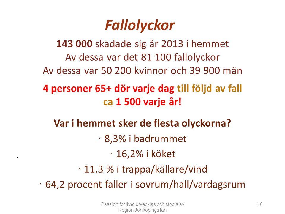 143 000 skadade sig år 2013 i hemmet Av dessa var det 81 100 fallolyckor Av dessa var 50 200 kvinnor och 39 900 män 4 personer 65+ dör varje dag till följd av fall ca 1 500 varje år!.