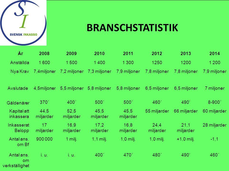 BRANSCHSTATISTIK År2008200920102011201220132014 Anställda1 6001 5001 4001 30012501200 Nya Krav7,4miljoner7,2 miljoner7,3 miljoner7,9 miljoner7,8 miljo