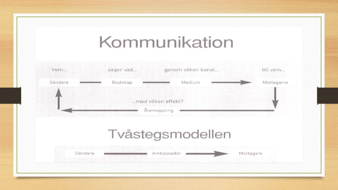Marknadskommunikation Bestäm målet med kommunikationen Välj målgrupp Välj kanaler Utforma budskapet