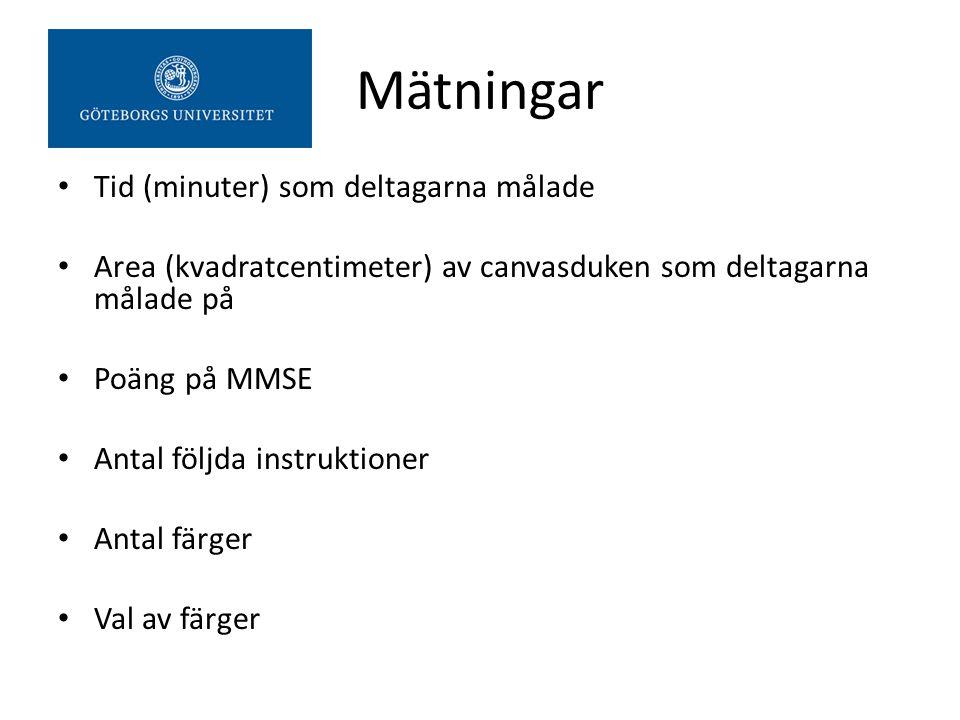 Mätningar Tid (minuter) som deltagarna målade Area (kvadratcentimeter) av canvasduken som deltagarna målade på Poäng på MMSE Antal följda instruktione