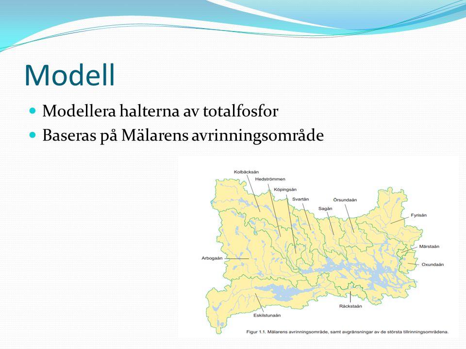 Modell Modellera halterna av totalfosfor Baseras på Mälarens avrinningsområde