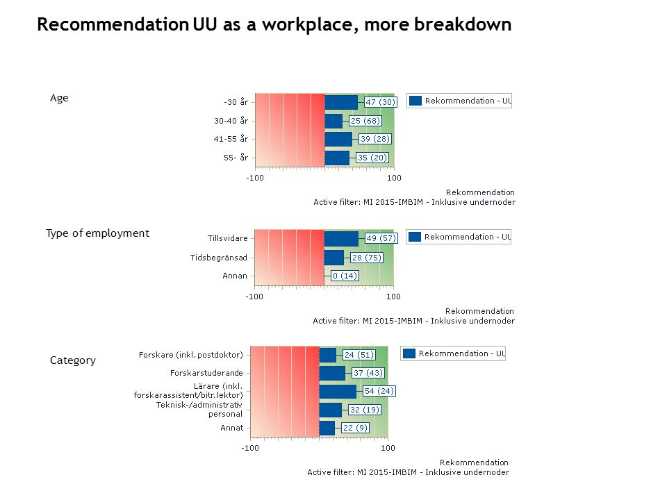 Age Category Type of employment Recommendation UU as a workplace, more breakdown