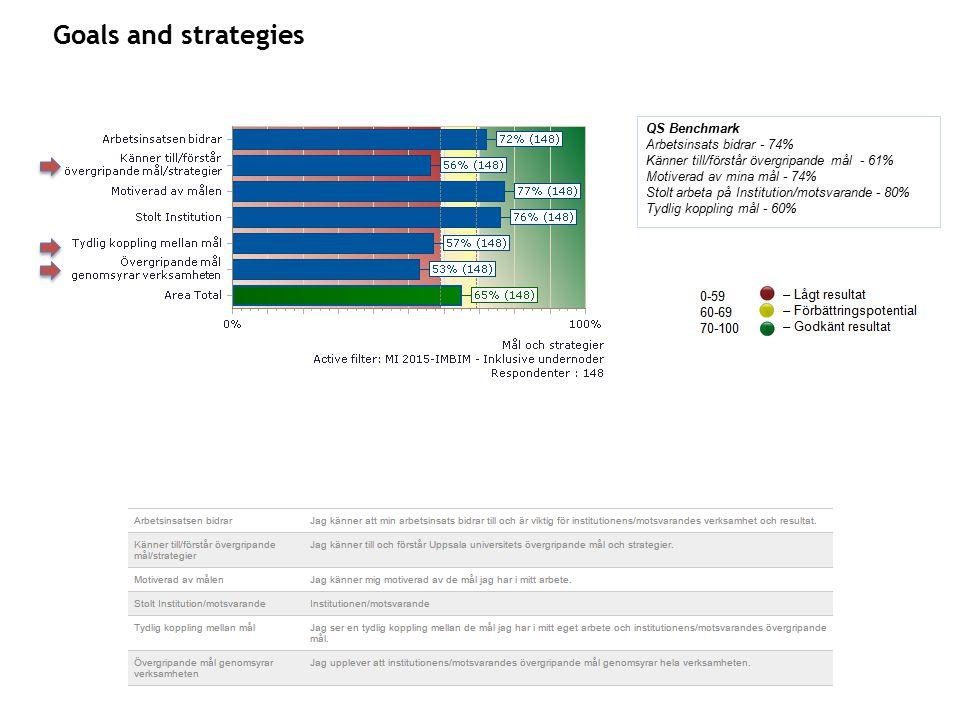 Goals and strategies QS Benchmark Arbetsinsats bidrar - 74% Känner till/förstår övergripande mål - 61% Motiverad av mina mål - 74% Stolt arbeta på Institution/motsvarande - 80% Tydlig koppling mål - 60%