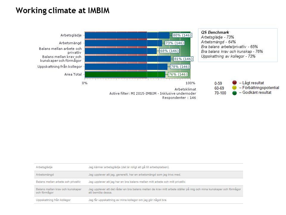 Working climate at IMBIM QS Benchmark Arbetsglädje - 73% Arbetsmängd - 64% Bra balans arbete/privatliv - 65% Bra balans krav och kunskap - 76% Uppskattning av kollegor - 73%
