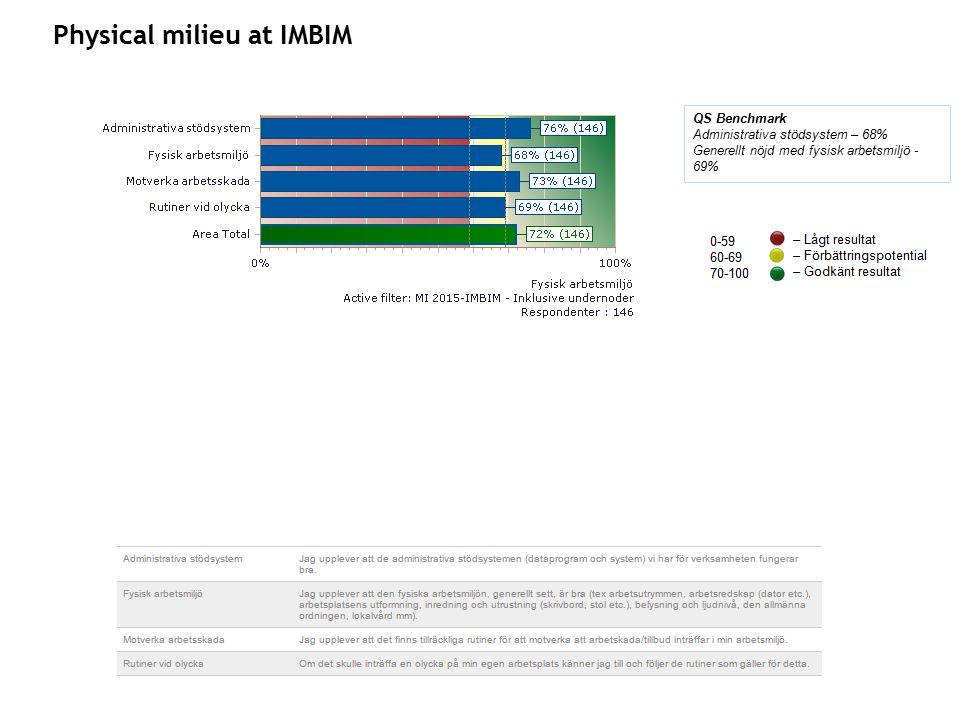 Physical milieu at IMBIM QS Benchmark Administrativa stödsystem – 68% Generellt nöjd med fysisk arbetsmiljö - 69%