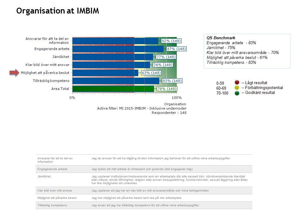 Organisation at IMBIM QS Benchmark Engagerande arbete - 83% Jämlikhet - 75% Klar bild över mitt ansvarsområde - 70% Möjlighet att påverka beslut - 61% Tillräcklig kompetens - 83%