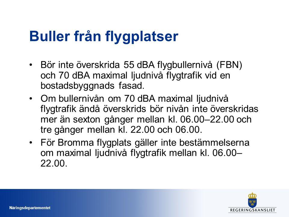 Näringsdepartementet Buller från flygplatser Bör inte överskrida 55 dBA flygbullernivå (FBN) och 70 dBA maximal ljudnivå flygtrafik vid en bostadsbyggnads fasad.