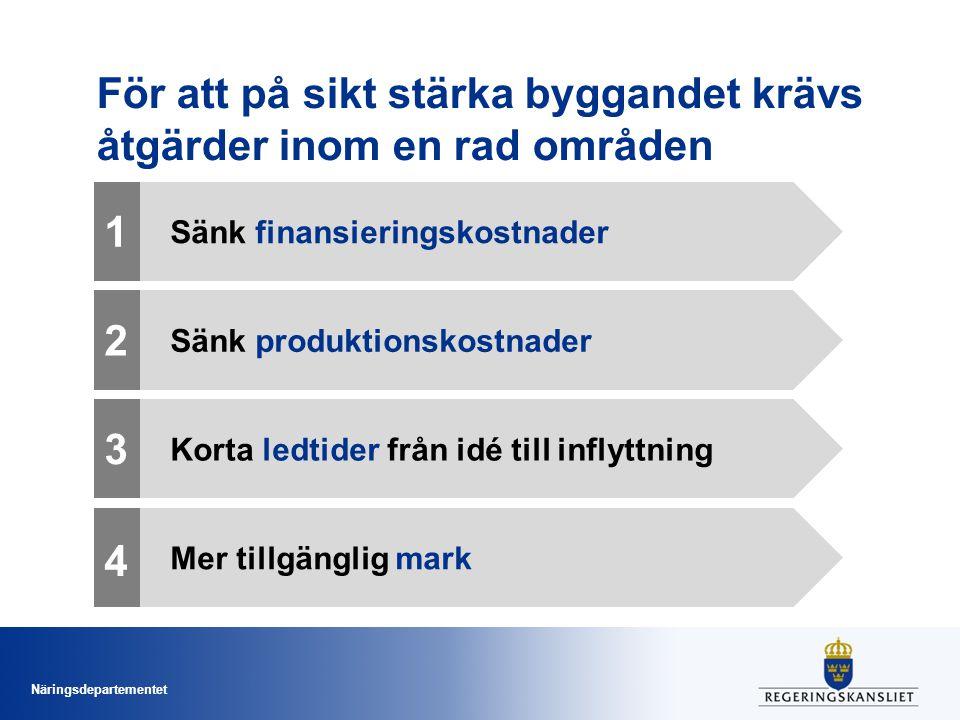 Näringsdepartementet För att på sikt stärka byggandet krävs åtgärder inom en rad områden Sänk produktionskostnader 2 Sänk finansieringskostnader 1 Kor