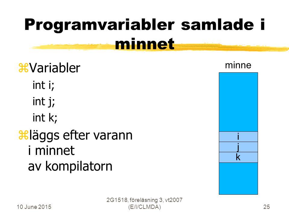 10 June 2015 2G1518, föreläsning 3, vt2007 (E/I/CLMDA)25 Programvariabler samlade i minnet zVariabler int i; int j; int k; zläggs efter varann i minnet av kompilatorn minne i j k