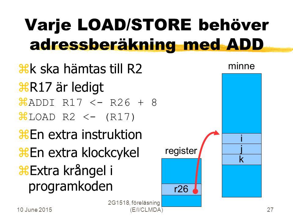 10 June 2015 2G1518, föreläsning 3, vt2007 (E/I/CLMDA)27 Varje LOAD/STORE behöver adressberäkning med ADD zk ska hämtas till R2 zR17 är ledigt  ADDI R17 <- R26 + 8  LOAD R2 <- (R17) zEn extra instruktion zEn extra klockcykel zExtra krångel i programkoden minne i j k register r26