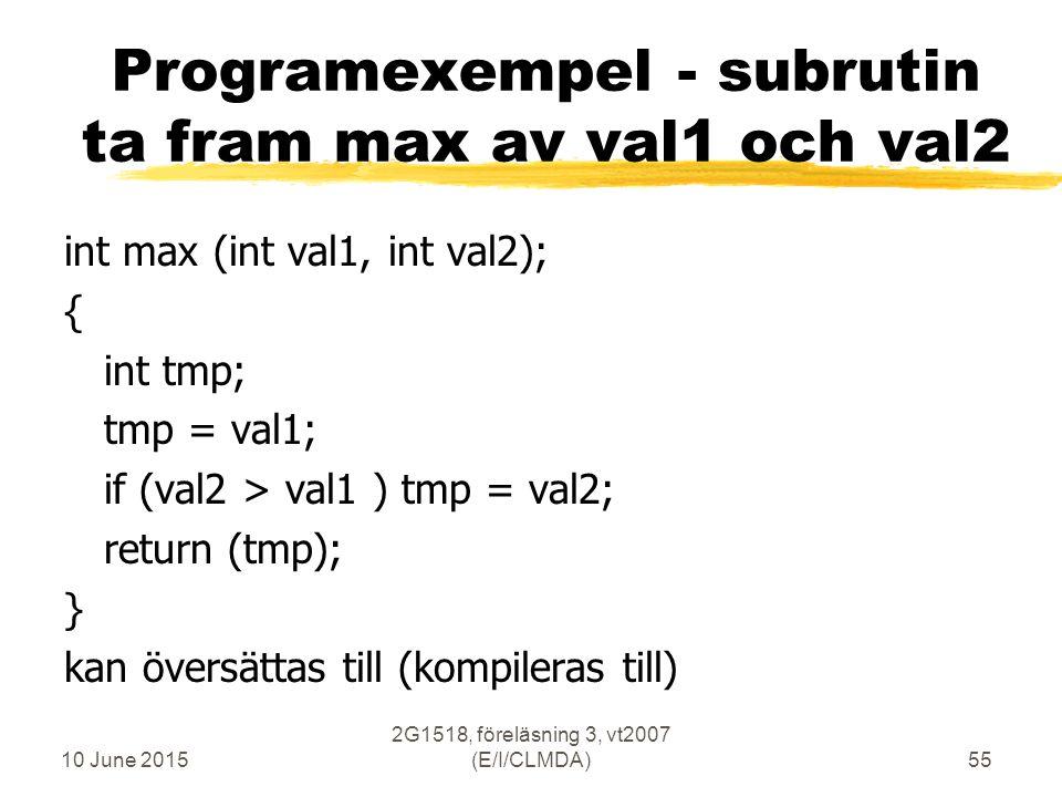 10 June 2015 2G1518, föreläsning 3, vt2007 (E/I/CLMDA)55 Programexempel - subrutin ta fram max av val1 och val2 int max (int val1, int val2); { int tmp; tmp = val1; if (val2 > val1 ) tmp = val2; return (tmp); } kan översättas till (kompileras till)