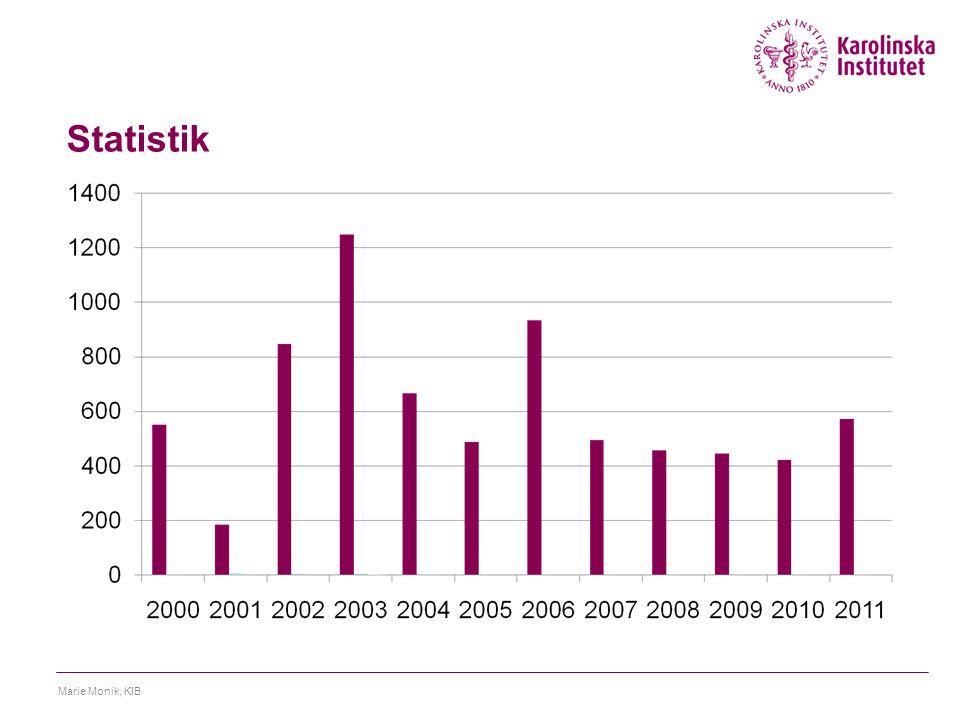 Statistik Marie Monik, KIB