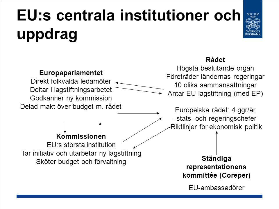 EU:s centrala institutioner och uppdrag Rådet Högsta beslutande organ Företräder ländernas regeringar 10 olika sammansättningar Antar EU-lagstiftning (med EP) Europeiska rådet: 4 ggr/år -stats- och regeringschefer -Riktlinjer för ekonomisk politik Ständiga representationens kommittée (Coreper) EU-ambassadörer Europaparlamentet Direkt folkvalda ledamöter Deltar i lagstiftningsarbetet Godkänner ny kommission Delad makt över budget m.