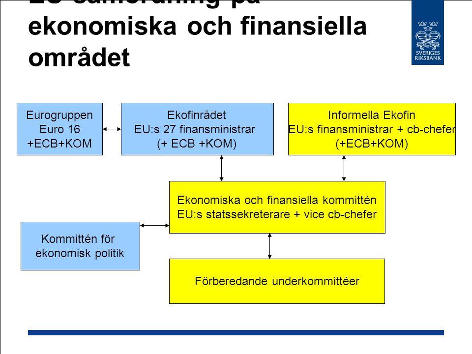 EU-samordning på ekonomiska och finansiella området Ekofinrådet EU:s 27 finansministrar (+ ECB +KOM) Informella Ekofin EU:s finansministrar + cb-chefer (+ECB+KOM) Eurogruppen Euro 16 +ECB+KOM Ekonomiska och finansiella kommittén EU:s statssekreterare + vice cb-chefer Förberedande underkommittéer Kommittén för ekonomisk politik