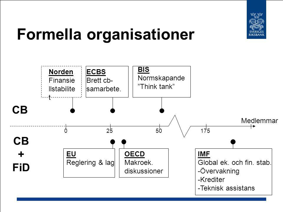 Formella organisationer CB + FiD Medlemmar 2550175 ECBS Brett cb- samarbete.