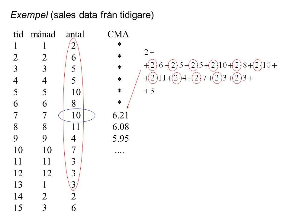 Exempel (sales data från tidigare) tid månad antal CMA 112 * 226 * 335 * 445 * 5510 * 668 * 7710 6.21 8811 6.08 994 5.95 10107.... 11113 12123 1313 14