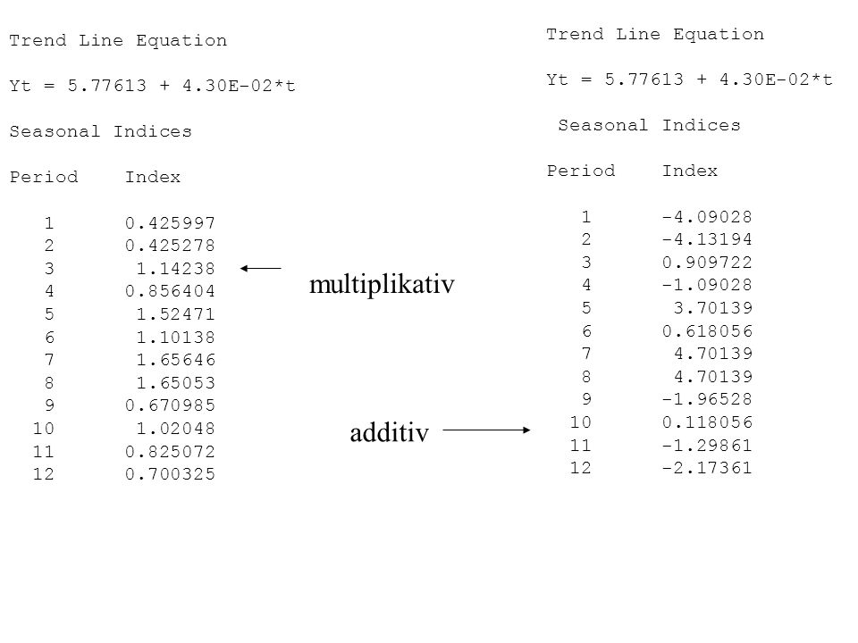 additiv multiplikativ Trend Line Equation Yt = 5.77613 + 4.30E-02*t Seasonal Indices Period Index 1 0.425997 2 0.425278 3 1.14238 4 0.856404 5 1.52471
