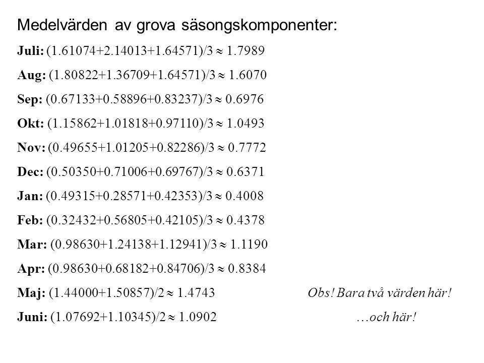 Medelvärden av grova säsongskomponenter: Juli: (1.61074+2.14013+1.64571)/3  1.7989 Aug: (1.80822+1.36709+1.64571)/3  1.6070 Sep: (0.67133+0.58896+0.83237)/3  0.6976 Okt: (1.15862+1.01818+0.97110)/3  1.0493 Nov: (0.49655+1.01205+0.82286)/3  0.7772 Dec: (0.50350+0.71006+0.69767)/3  0.6371 Jan: (0.49315+0.28571+0.42353)/3  0.4008 Feb: (0.32432+0.56805+0.42105)/3  0.4378 Mar: (0.98630+1.24138+1.12941)/3  1.1190 Apr: (0.98630+0.68182+0.84706)/3  0.8384 Maj: (1.44000+1.50857)/2  1.4743Obs.