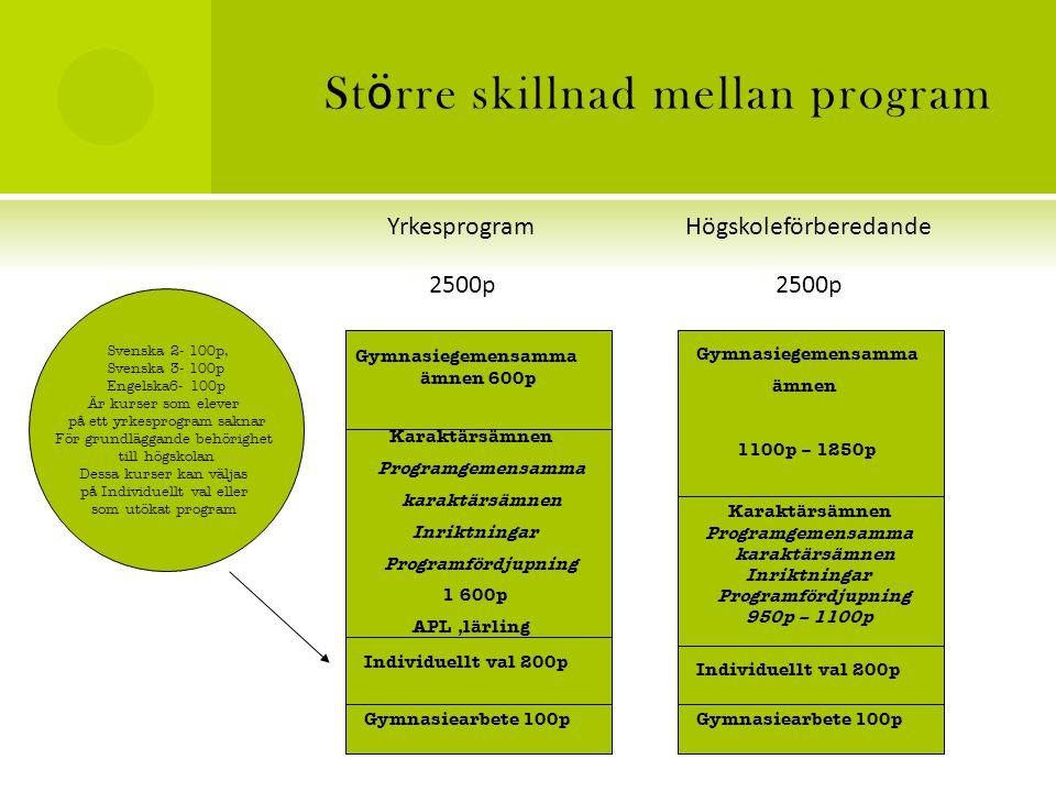 St ö rre skillnad mellan program Yrkesprogram Högskoleförberedande 2500p 2500p Gymnasiegemensamma ämnen 600p Karaktärsämnen Programgemensamma karaktärsämnen Inriktningar Programfördjupning 1 600p APL,lärling Individuellt val 200p Gymnasiearbete 100p Gymnasiegemensamma ämnen 1100p – 1250p Karaktärsämnen Programgemensamma karaktärsämnen Inriktningar Programfördjupning 950p – 1100p Individuellt val 200p Gymnasiearbete 100p Svenska 2- 100p, Svenska 3- 100p Engelska6- 100p Är kurser som elever på ett yrkesprogram saknar För grundläggande behörighet till högskolan Dessa kurser kan väljas på Individuellt val eller som utökat program