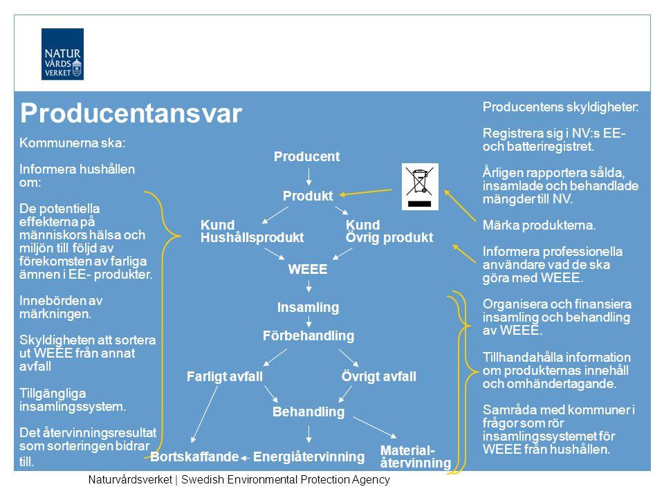 Naturvårdsverket | Swedish Environmental Protection Agency Producentansvar Kommunerna ska: Informera hushållen om: De potentiella effekterna på människors hälsa och miljön till följd av förekomsten av farliga ämnen i EE- produkter.