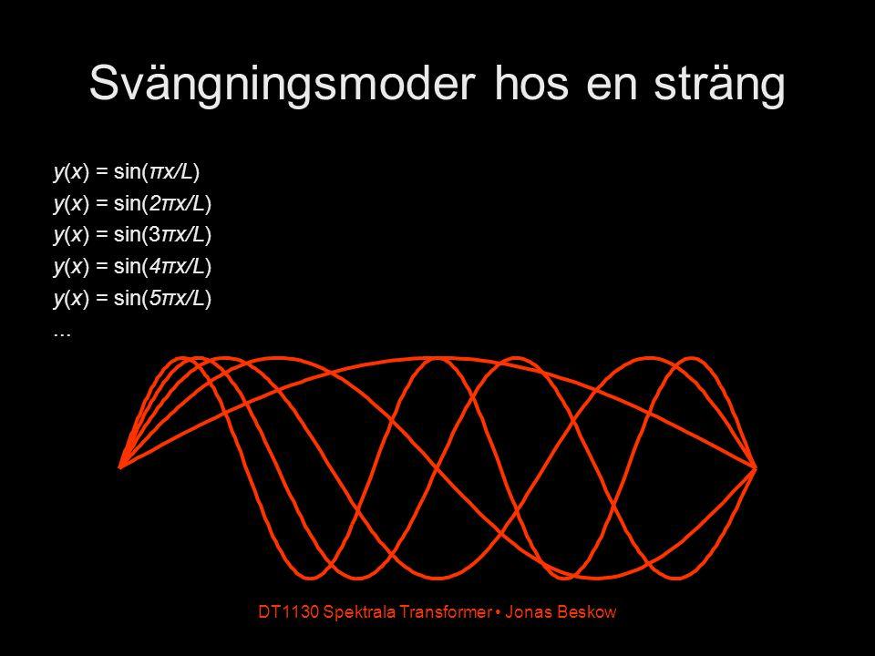 DT1130 Spektrala Transformer Jonas Beskow Svängningsmoder hos en sträng y(x) = sin(πx/L) y(x) = sin(2πx/L) y(x) = sin(3πx/L) y(x) = sin(4πx/L) y(x) =