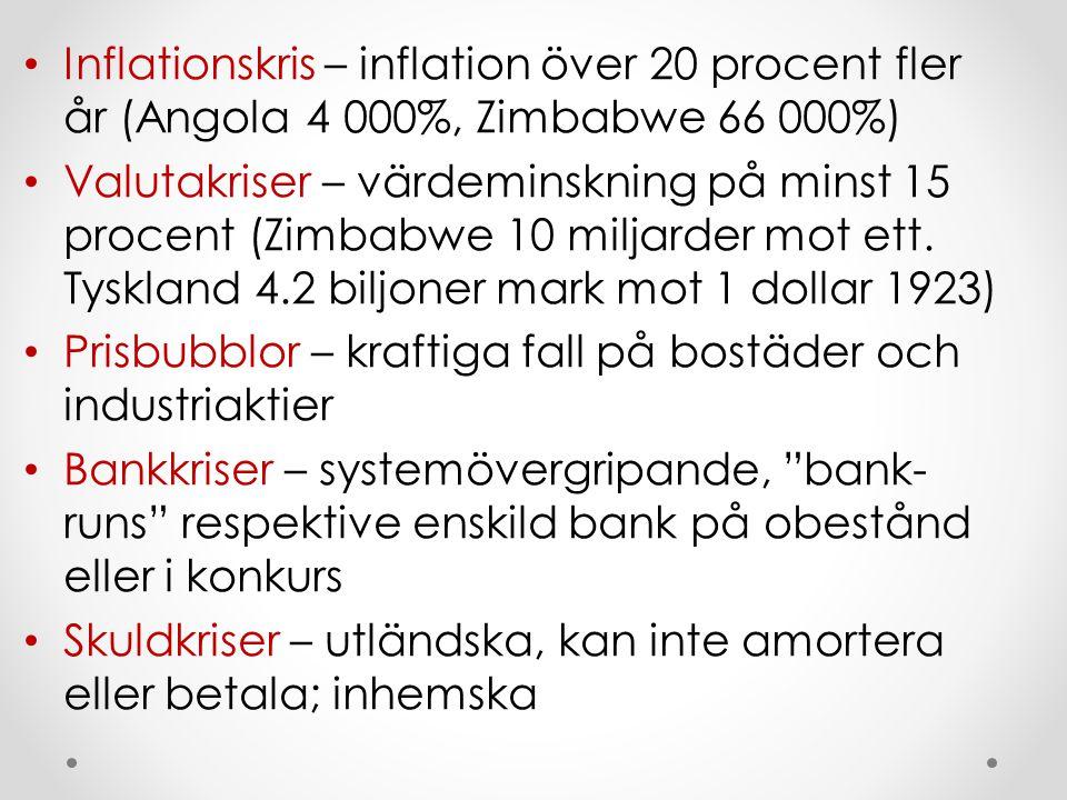 Inflationskris – inflation över 20 procent fler år (Angola 4 000%, Zimbabwe 66 000%) Valutakriser – värdeminskning på minst 15 procent (Zimbabwe 10 mi