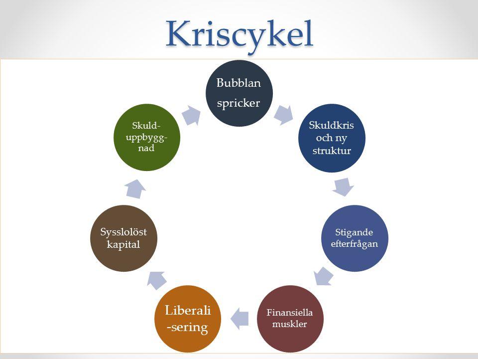 Kriscykel Bubblan spricker Skuldkris och ny struktur Stigande efterfrågan Finansiella muskler Liberali -sering Sysslolöst kapital Skuld- uppbygg- nad