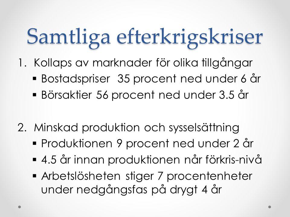 Samtliga efterkrigskriser 1.Kollaps av marknader för olika tillgångar  Bostadspriser 35 procent ned under 6 år  Börsaktier 56 procent ned under 3.5