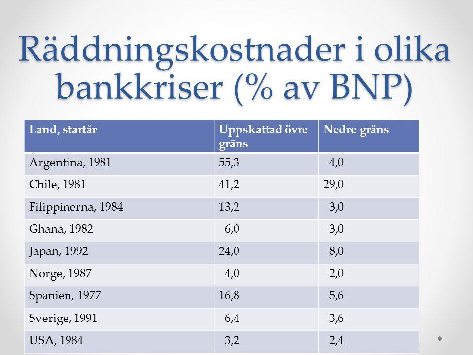 Räddningskostnader i olika bankkriser (% av BNP) Land, startårUppskattad övre gräns Nedre gräns Argentina, 198155,3 4,0 Chile, 198141,229,0 Filippiner