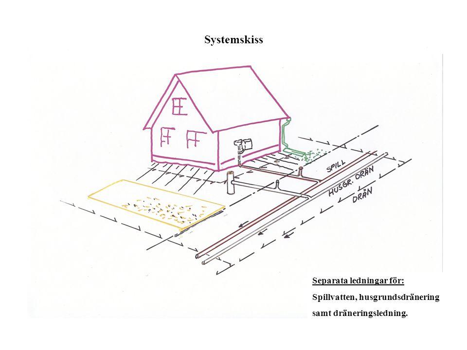 Systemskiss Separata ledningar för: Spillvatten, husgrundsdränering samt dräneringsledning.