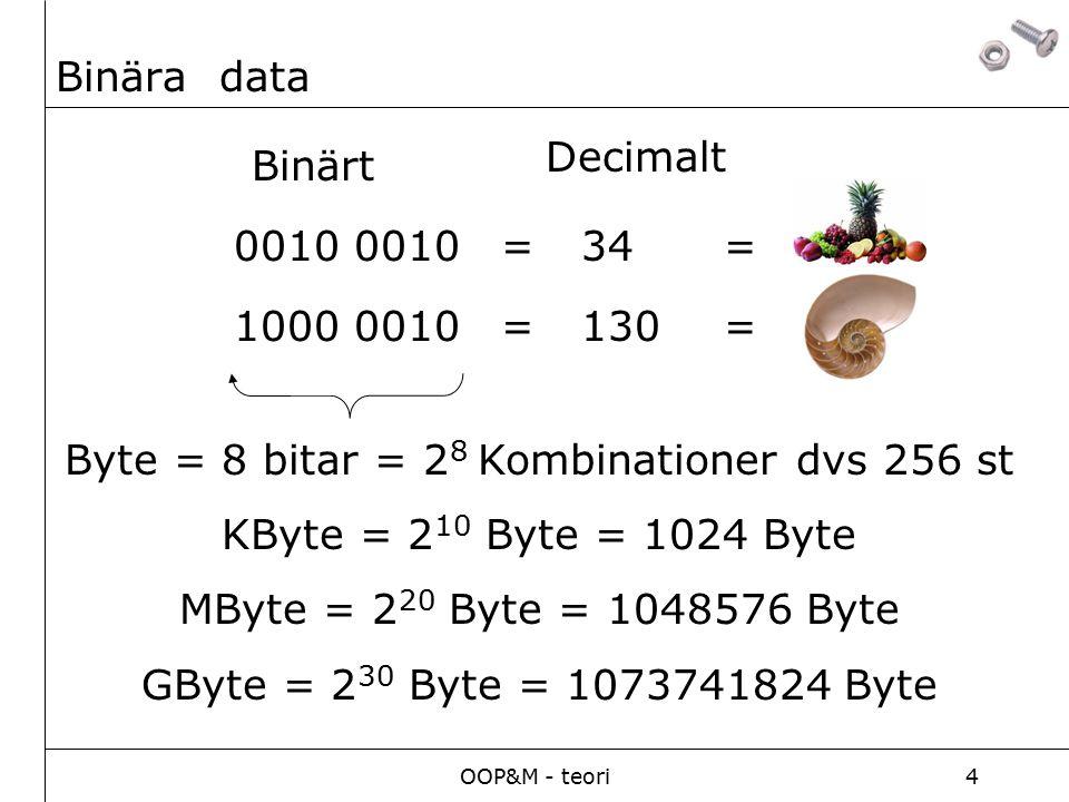 OOP&M - teori4 Binära data 0010 =34 Binärt Decimalt 1000 0010=130 Byte = 8 bitar = 2 8 Kombinationer dvs 256 st KByte = 2 10 Byte = 1024 Byte MByte = 2 20 Byte = 1048576 Byte GByte = 2 30 Byte = 1073741824 Byte = =