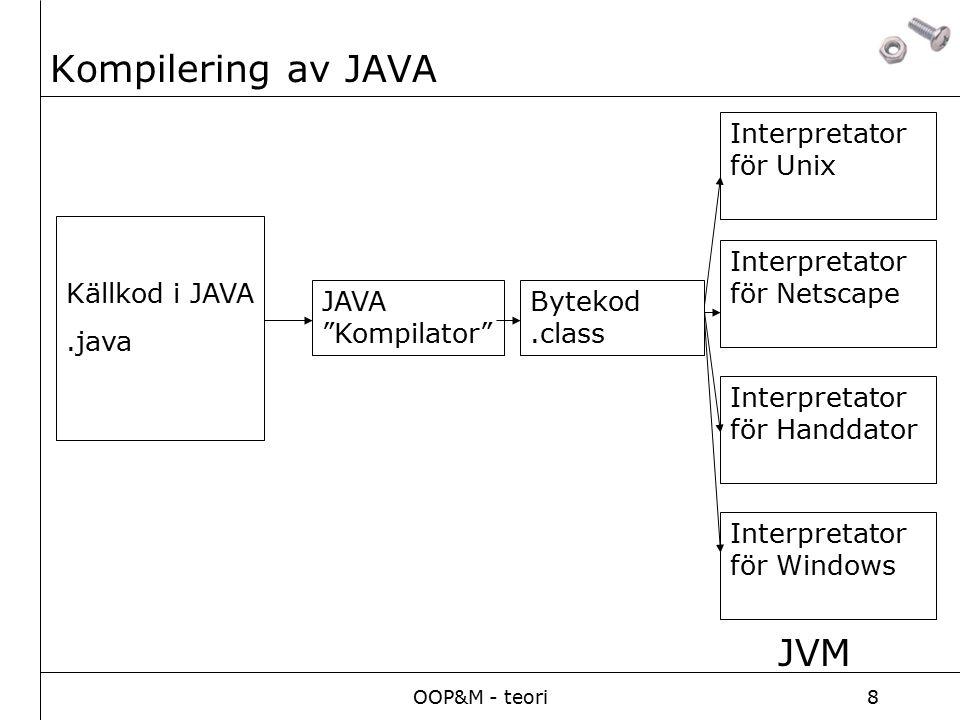 OOP&M - teori8 Kompilering av JAVA Källkod i JAVA.java JAVA Kompilator Bytekod.class Interpretator för Netscape Interpretator för Handdator Interpretator för Windows Interpretator för Unix JVM
