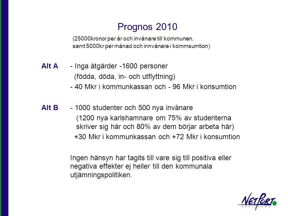 Prognos 2010 Alt A- Inga åtgärder -1600 personer (födda, döda, in- och utflyttning) - 40 Mkr i kommunkassan och - 96 Mkr i konsumtion Alt B- 1000 stud