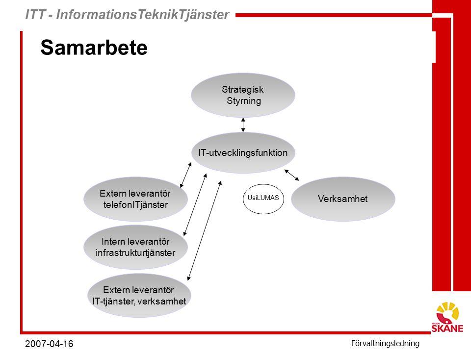ITT - InformationsTeknikTjänster Förvaltningsledning 2007-04-16 Strategisk Styrning IT-utvecklingsfunktion Verksamhet Extern leverantör telefonITjänster Intern leverantör infrastrukturtjänster Extern leverantör IT-tjänster, verksamhet Samarbete UsiLUMAS