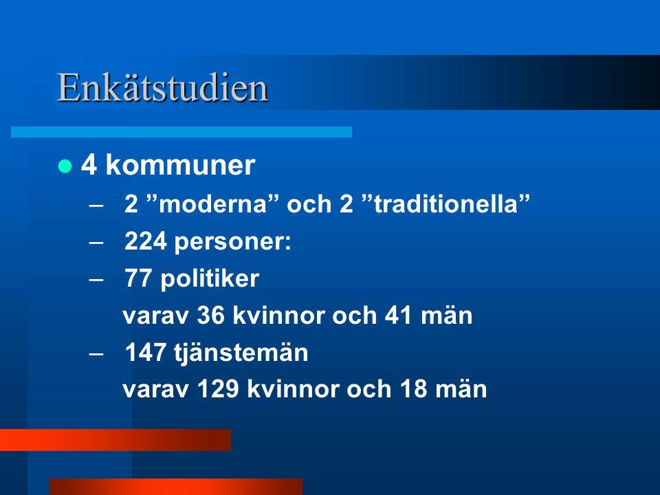 Enkätstudien 4 kommuner – 2 moderna och 2 traditionella – 224 personer: – 77 politiker varav 36 kvinnor och 41 män – 147 tjänstemän varav 129 kvinnor och 18 män