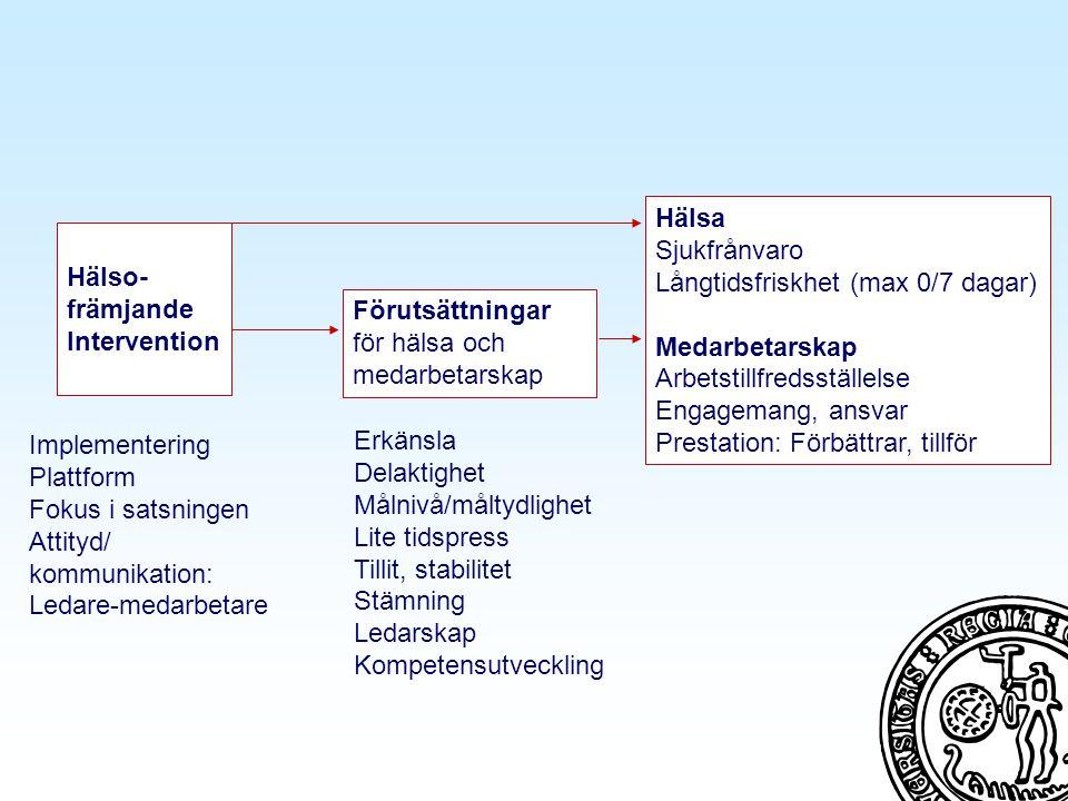 Förutsättningar för hälsa och medarbetarskap Hälsa Sjukfrånvaro Långtidsfriskhet (max 0/7 dagar) Medarbetarskap Arbetstillfredsställelse Engagemang, ansvar Prestation: Förbättrar, tillför Hälso- främjande Intervention Erkänsla Delaktighet Målnivå/måltydlighet Lite tidspress Tillit, stabilitet Stämning Ledarskap Kompetensutveckling Implementering Plattform Fokus i satsningen Attityd/ kommunikation: Ledare-medarbetare