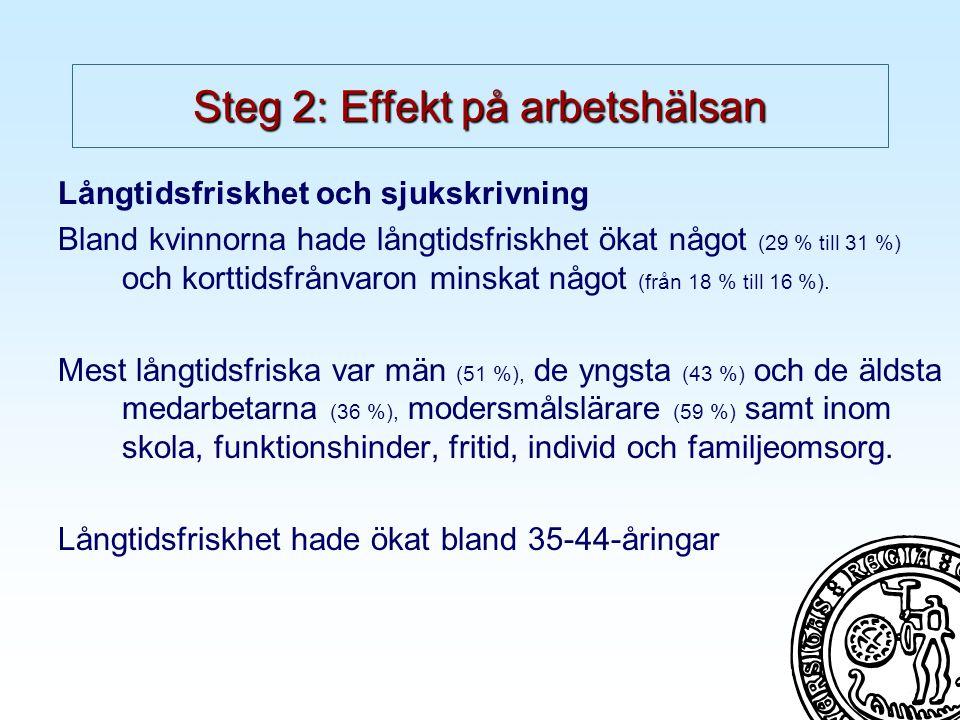Steg 2: Effekt på arbetshälsan Långtidsfriskhet och sjukskrivning Bland kvinnorna hade långtidsfriskhet ökat något (29 % till 31 %) och korttidsfrånvaron minskat något (från 18 % till 16 %).