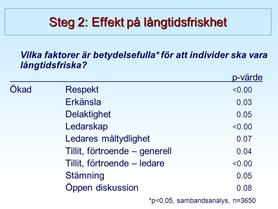 Steg 2: Effekt på långtidsfriskhet Vilka faktorer är betydelsefulla* för att individer ska vara långtidsfriska.