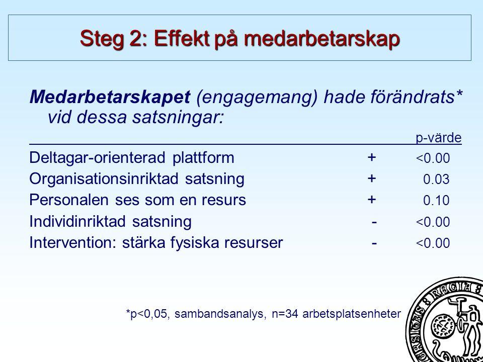 Medarbetarskapet (engagemang) hade förändrats* vid dessa satsningar: p-värde Deltagar-orienterad plattform + <0.00 Organisationsinriktad satsning + 0.03 Personalen ses som en resurs+ 0.10 Individinriktad satsning - <0.00 Intervention: stärka fysiska resurser - <0.00 *p<0,05, sambandsanalys, n=34 arbetsplatsenheter Steg 2: Effekt på medarbetarskap