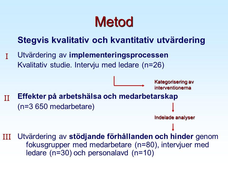 Metod Stegvis kvalitativ och kvantitativ utvärdering Utvärdering av implementeringsprocessen Kvalitativ studie.