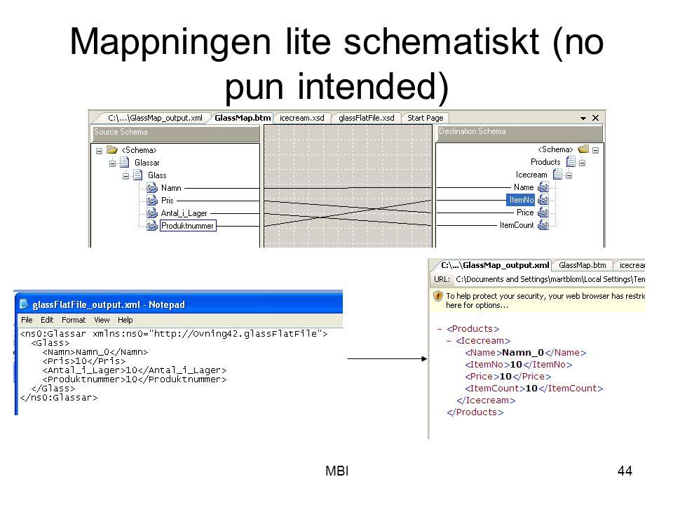 MBl44 Mappningen lite schematiskt (no pun intended)