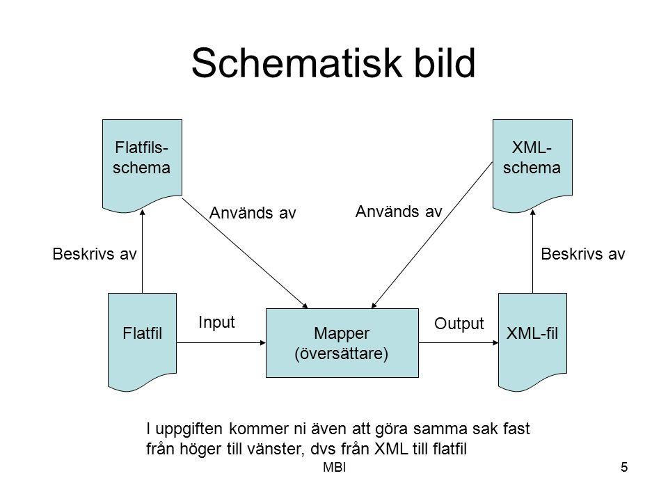 MBl5 Schematisk bild Flatfil Flatfils- schema Beskrivs av Mapper (översättare) XML-fil XML- schema Beskrivs av Input Output Används av I uppgiften kom