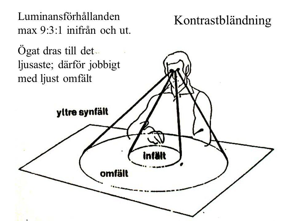 Kontrastbländning Luminansförhållanden max 9:3:1 inifrån och ut. Ögat dras till det ljusaste; därför jobbigt med ljust omfält