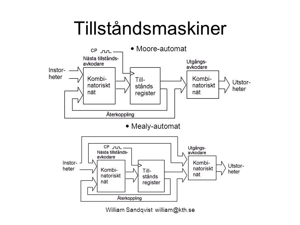 Tillståndsmaskiner William Sandqvist william@kth.se  Moore-automat  Mealy-automat